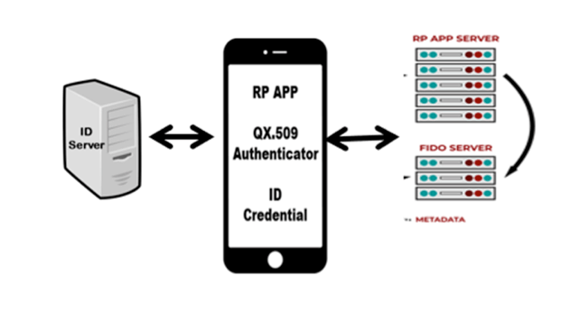 Mobile Authentication - Leveraging the digital credential as an authenticator to relying party application.