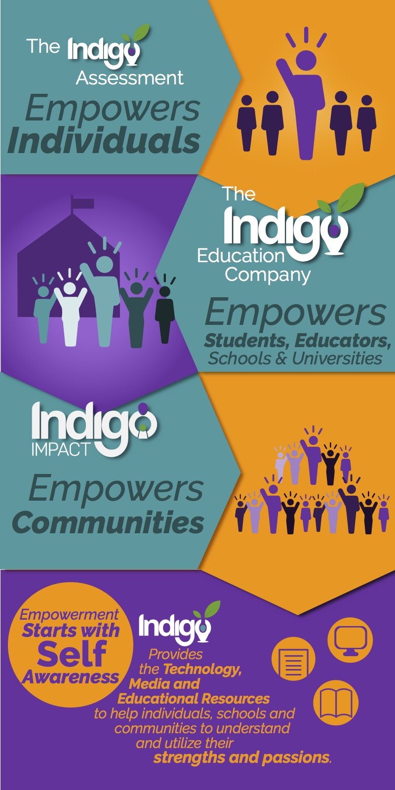 The Indigos Explained2.4.jpg