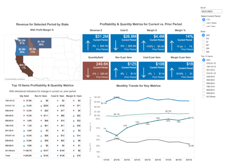 Dashboard Interaction Example