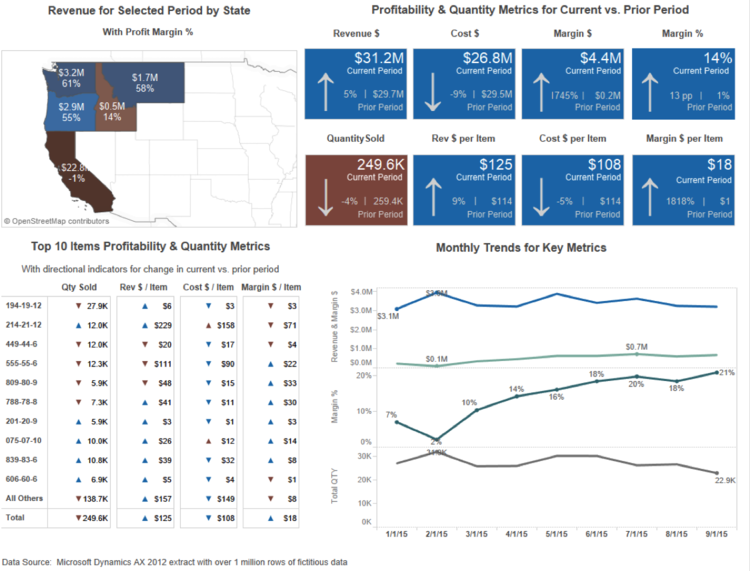 This dashboard shows how tables and tiles with arrow indicators can be combined with other types of visualizations to provide context and meaning.