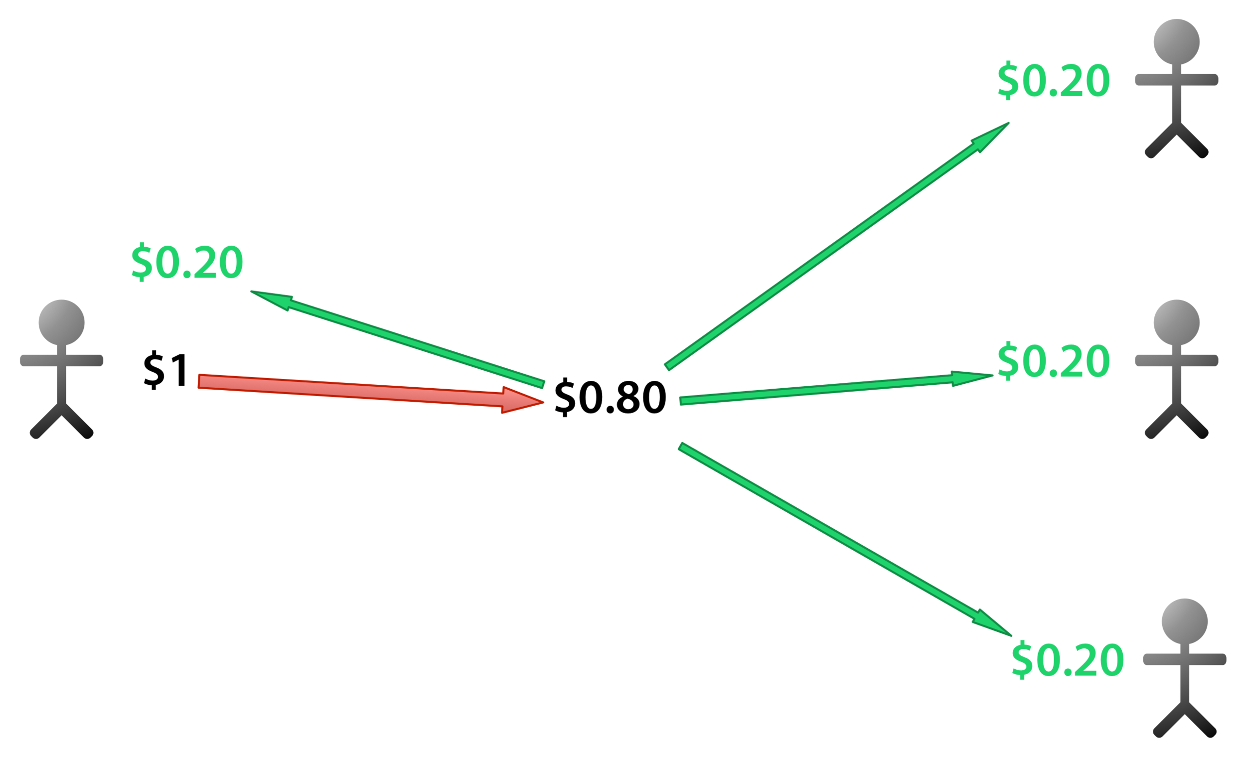 Each contribution of $1 is effectively a gift of 20c to each other group member, and wastes 20c. In our experiment, the maximum endowment that could be spend each round was 80c, rather than a dollar, but the economic logic is the same.