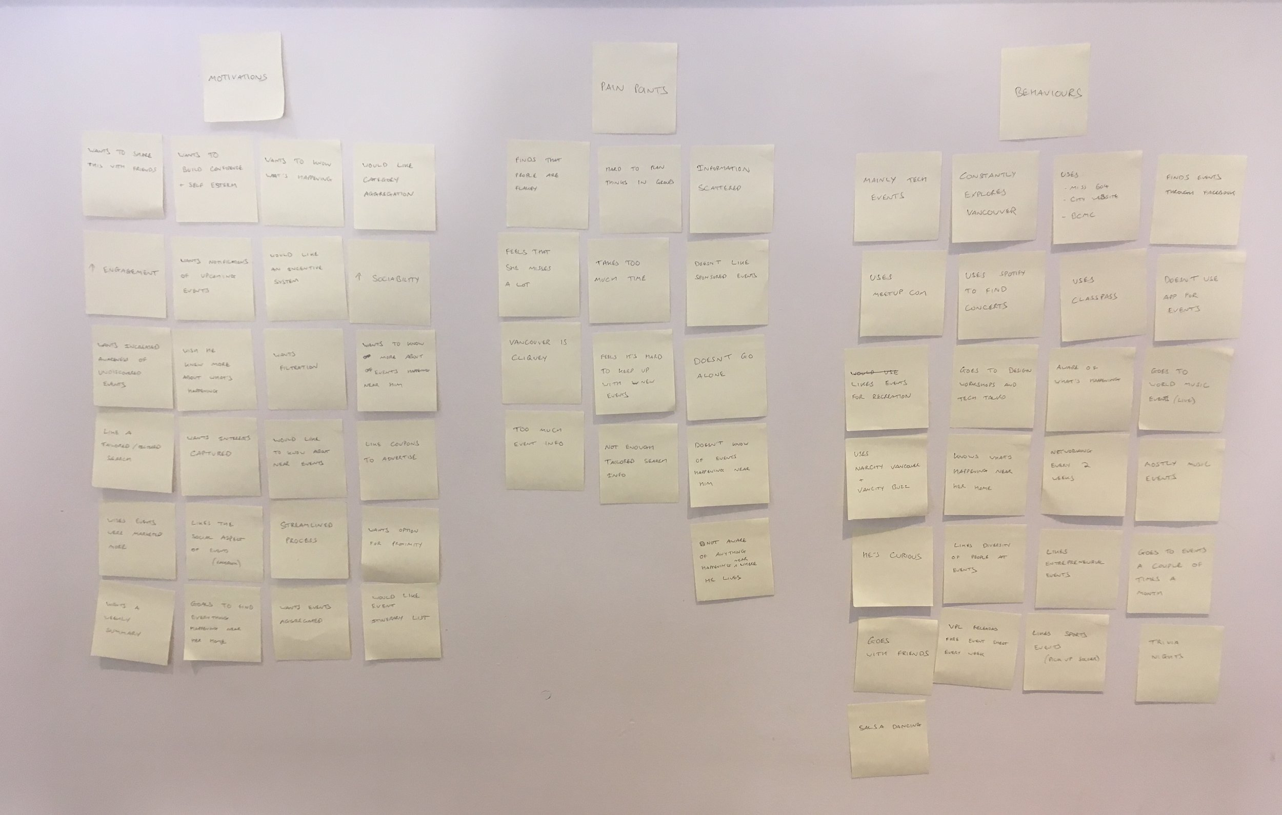 Data points from my interview organised into motivations, pain points and behaviours.