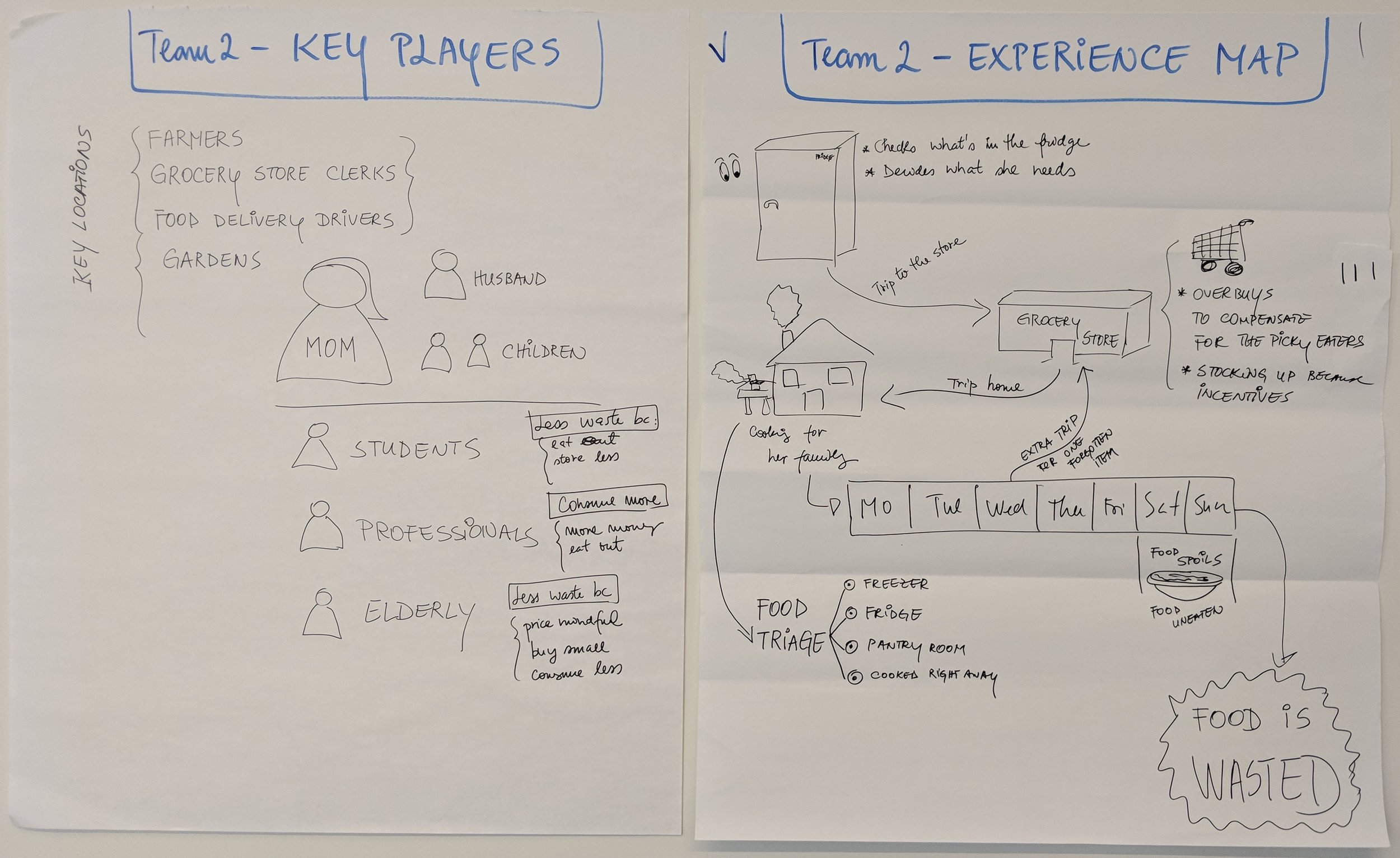 Identifying key players and mapping their journey.