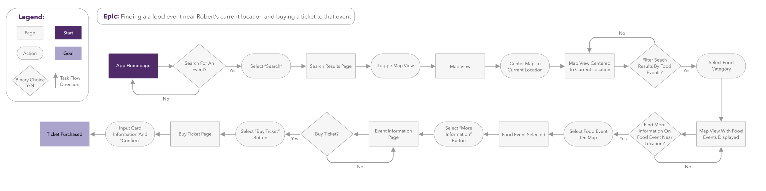 Task Flow Diagram Improved Readability.png
