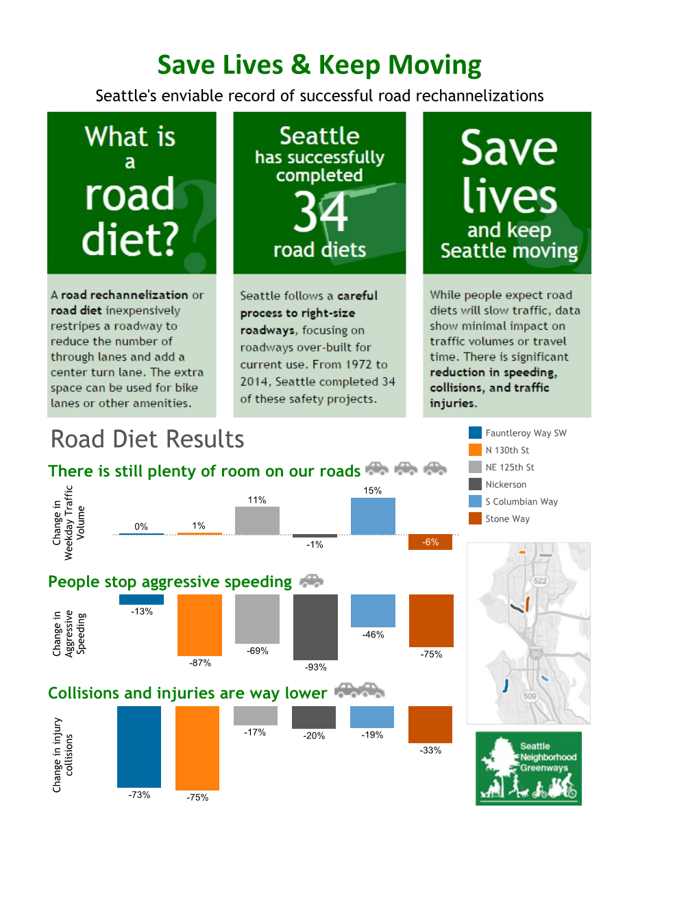 The city of Seattle has had incredible success with their Road Diet program. Substantial decreases in collisions and injuries were achieved while increasing traffic movement. Modernizing our road system has advantages for everyone.