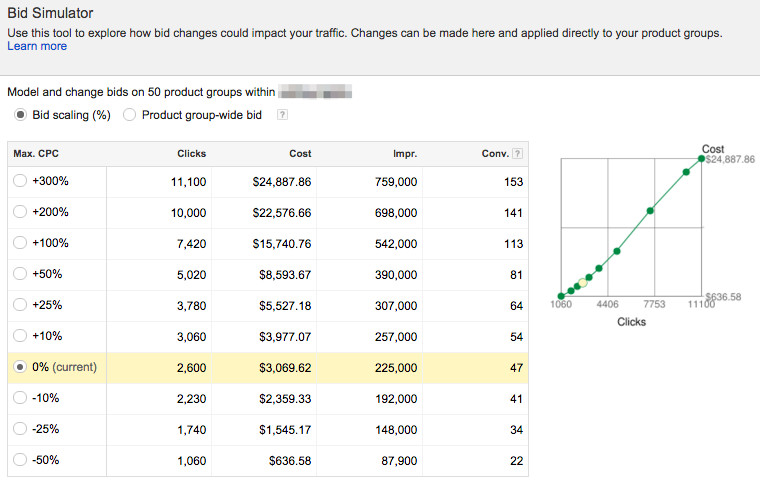 Use the AdWords Bid Simulator to Perfect your Budget