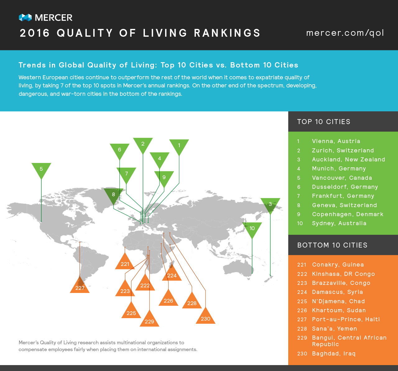 Cities Offering Highest Quality of Life Prioritize Pedetrians Over Cars