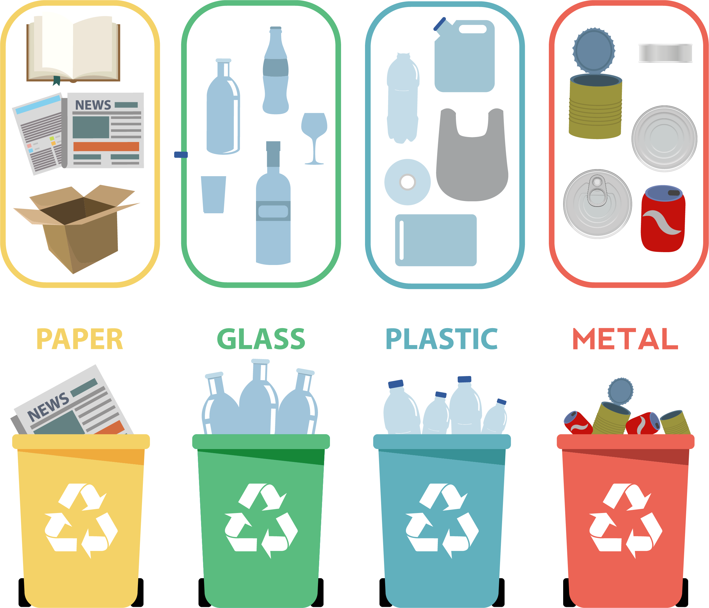 Classification based on RI recycling rules
