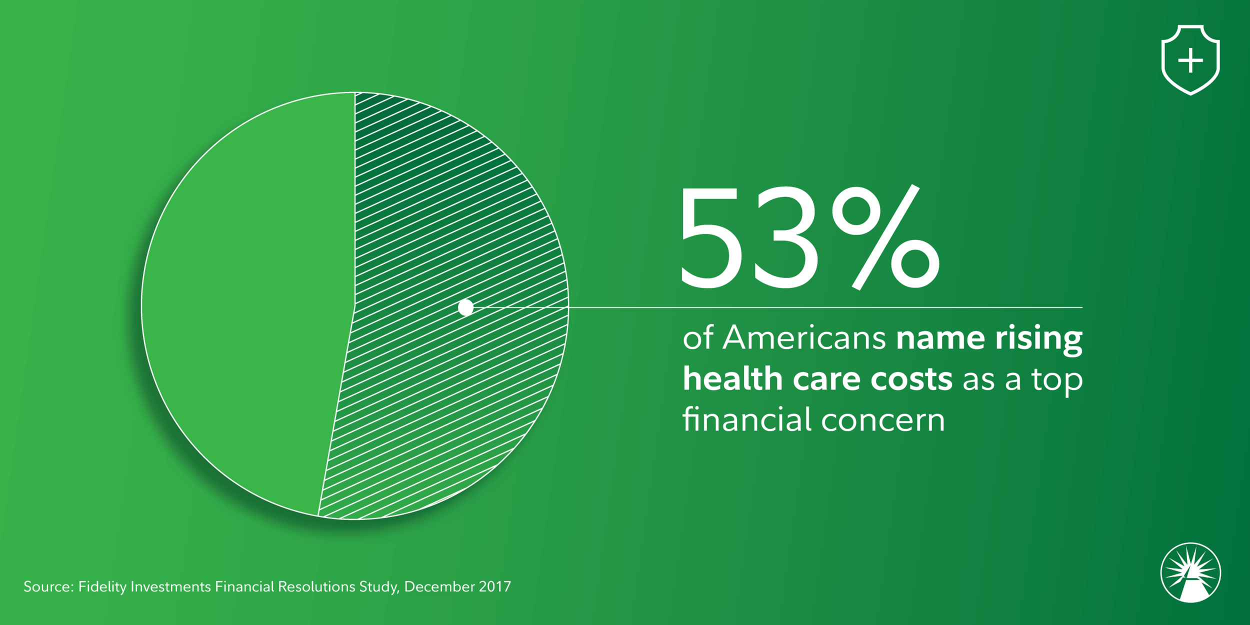 Social Graphic | Fidelity Health Care