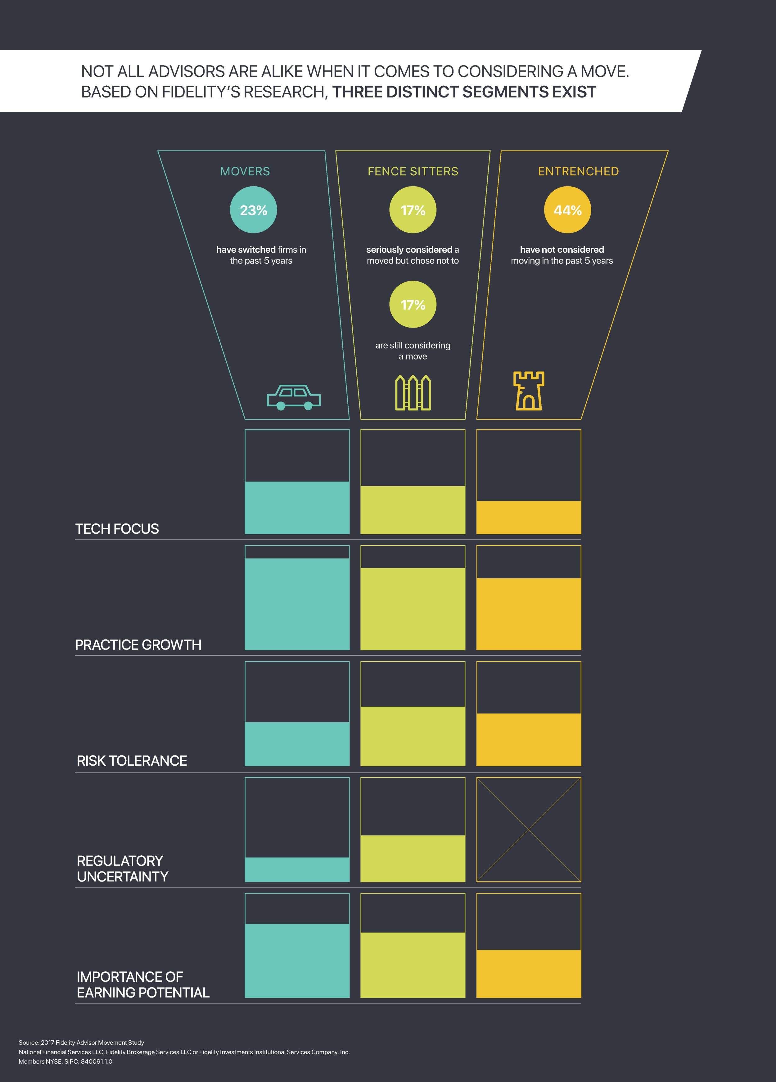 Infographic | Fidelity Strategic Advisors