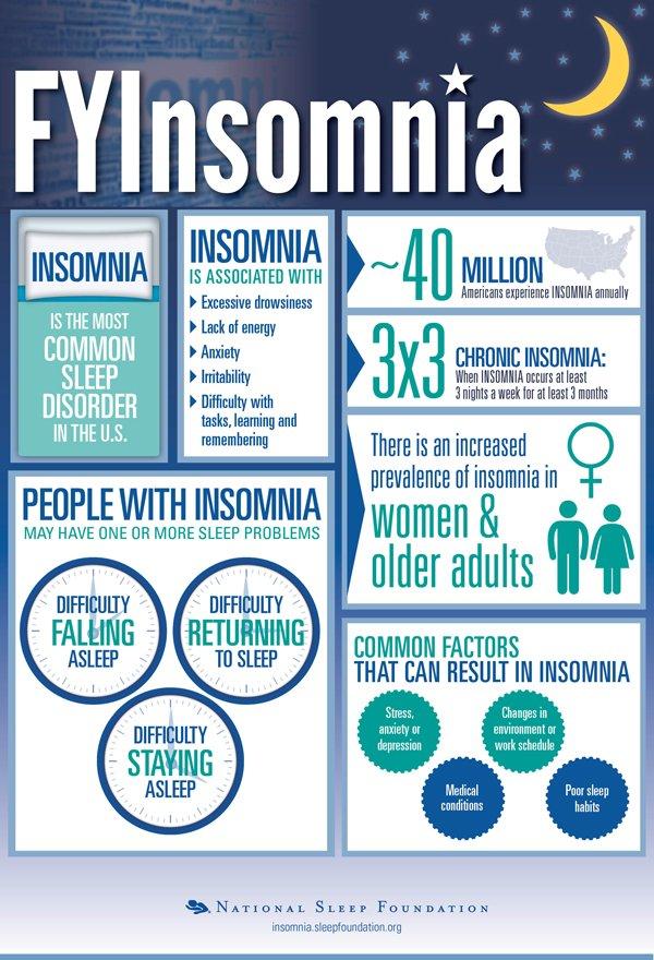Source: https://www.sleepfoundation.org/insomnia/what-insomnia