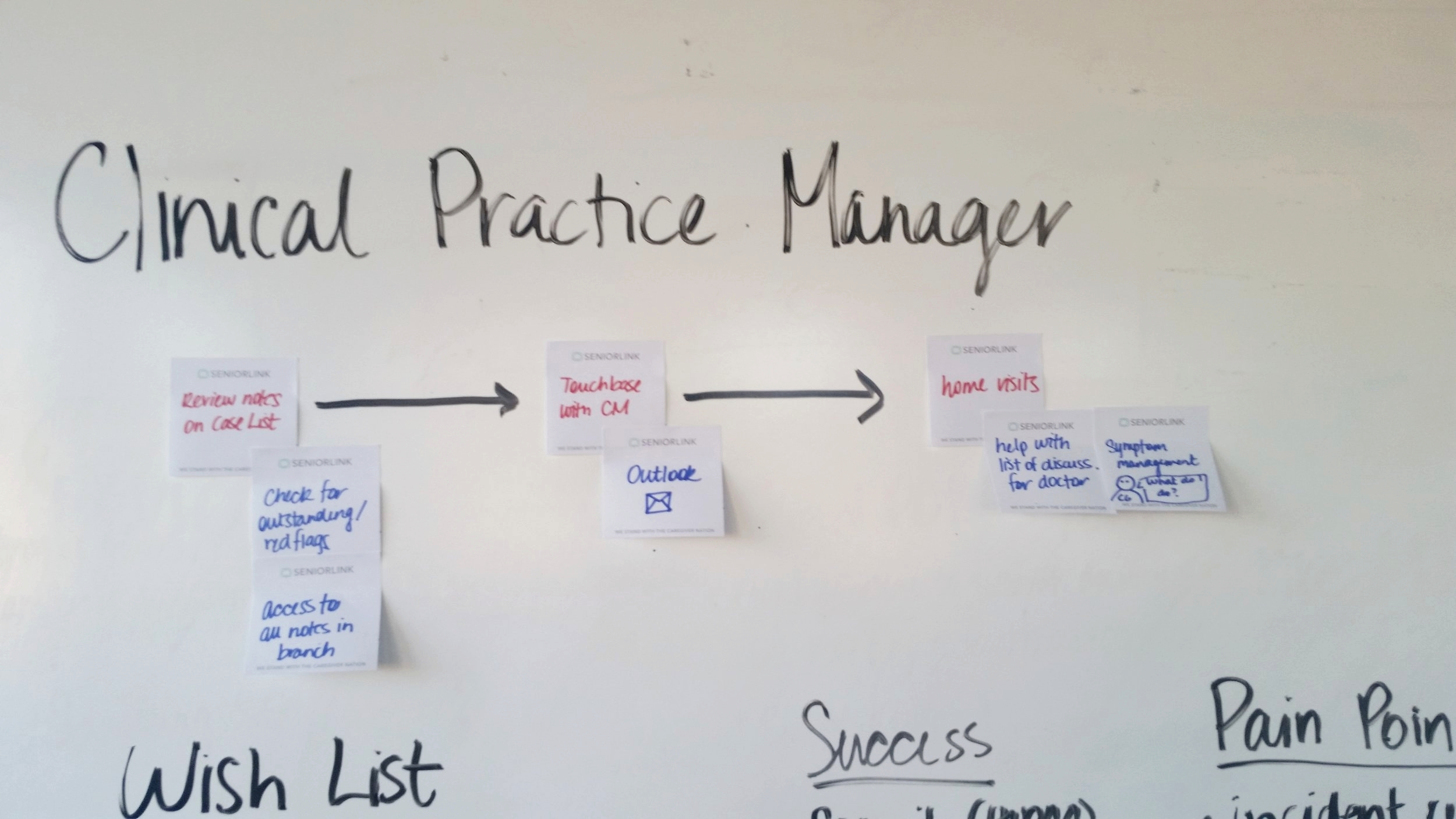 Clinical Practice Manager Task Flow