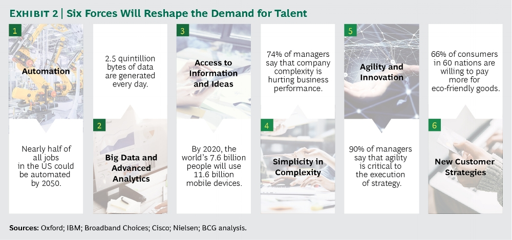 BCG -Twelve Forces That Will Radically Change How Organizations Work   The Boston Consulting Group says the way we will work together in the coming years will completely change. The future is being shaped by new technologies, new business models, demographics and new workplace attitudes. This will change the types of talent an organisation will hire in the future.