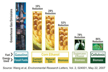 Cellulosic ethanol could significantly reduce the Greenhouse Gas throughput of our economy.