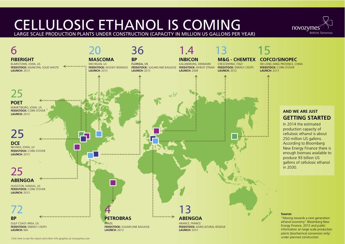 Rise of Cellulosic Ethanol