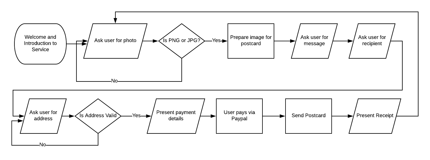Caardvark's conversation flow, the steps the user would go to to send a card.