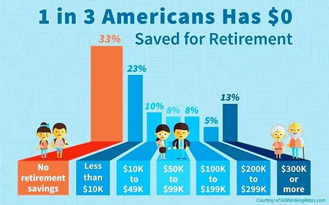 According to@moneymag, 1 in 3 Americans have ZERO saved for#Retirement. Take a moment to review their article and contact us today to start your path to#RetireHappy.http://time.com/money/4258451/retirement-savings-survey/