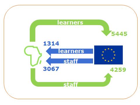 (Source: European Commission, fact-sheet – EU-Africa cooperation through Erasmus+, 2018