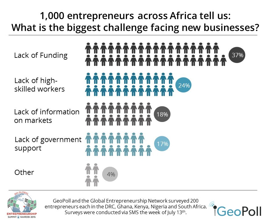 (Source: Geopoll and the global Entrepreneurship network