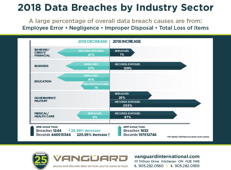 2019-Data-Breaches-by-Industry-Sector-March2019-v3.jpg