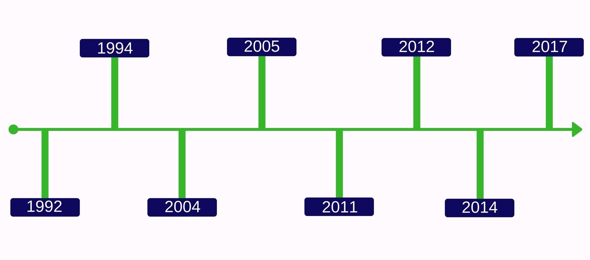 Kew Milestones (3).jpg