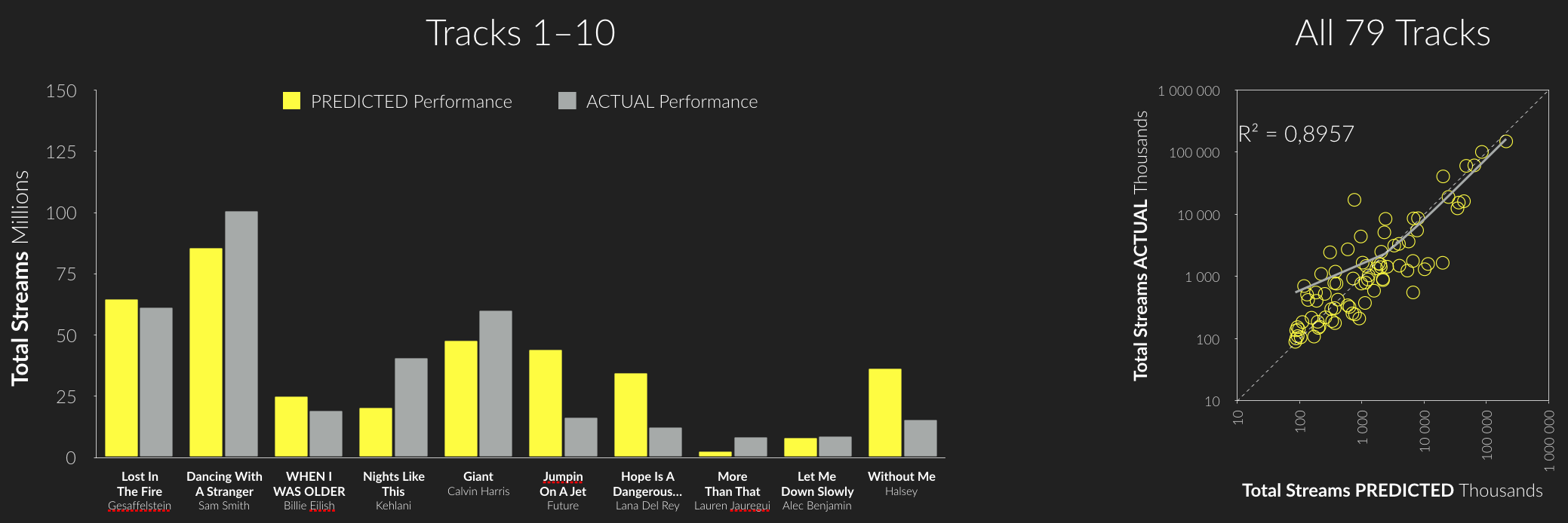 Predicted versus actual performance of  New Music Friday  tracks published on 11th January 2019.