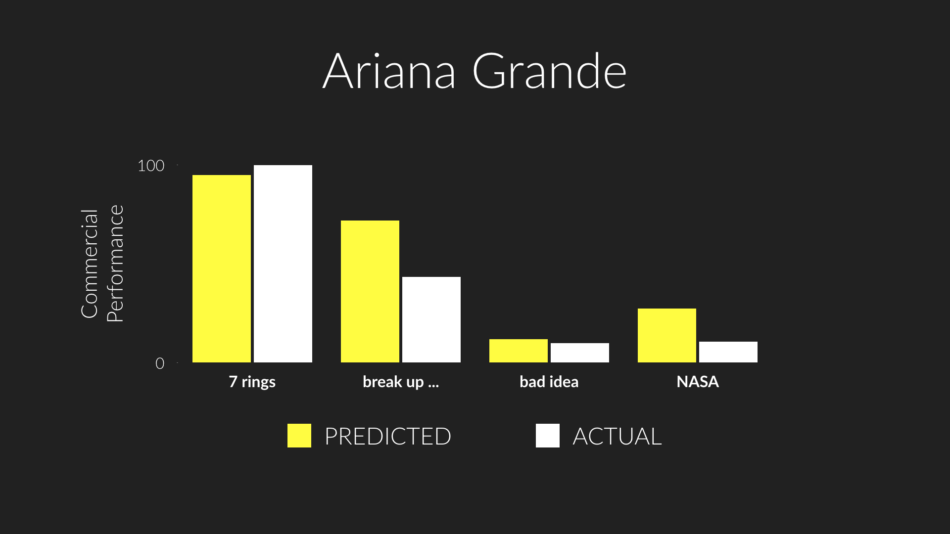 Predicted versus actual performance of  7 rings ,  break up with your girlfriend, i'm bored ,  bad idea , and  NASA , four tracks by Ariana Grande that appeared on New Music Friday in Q1 2019.