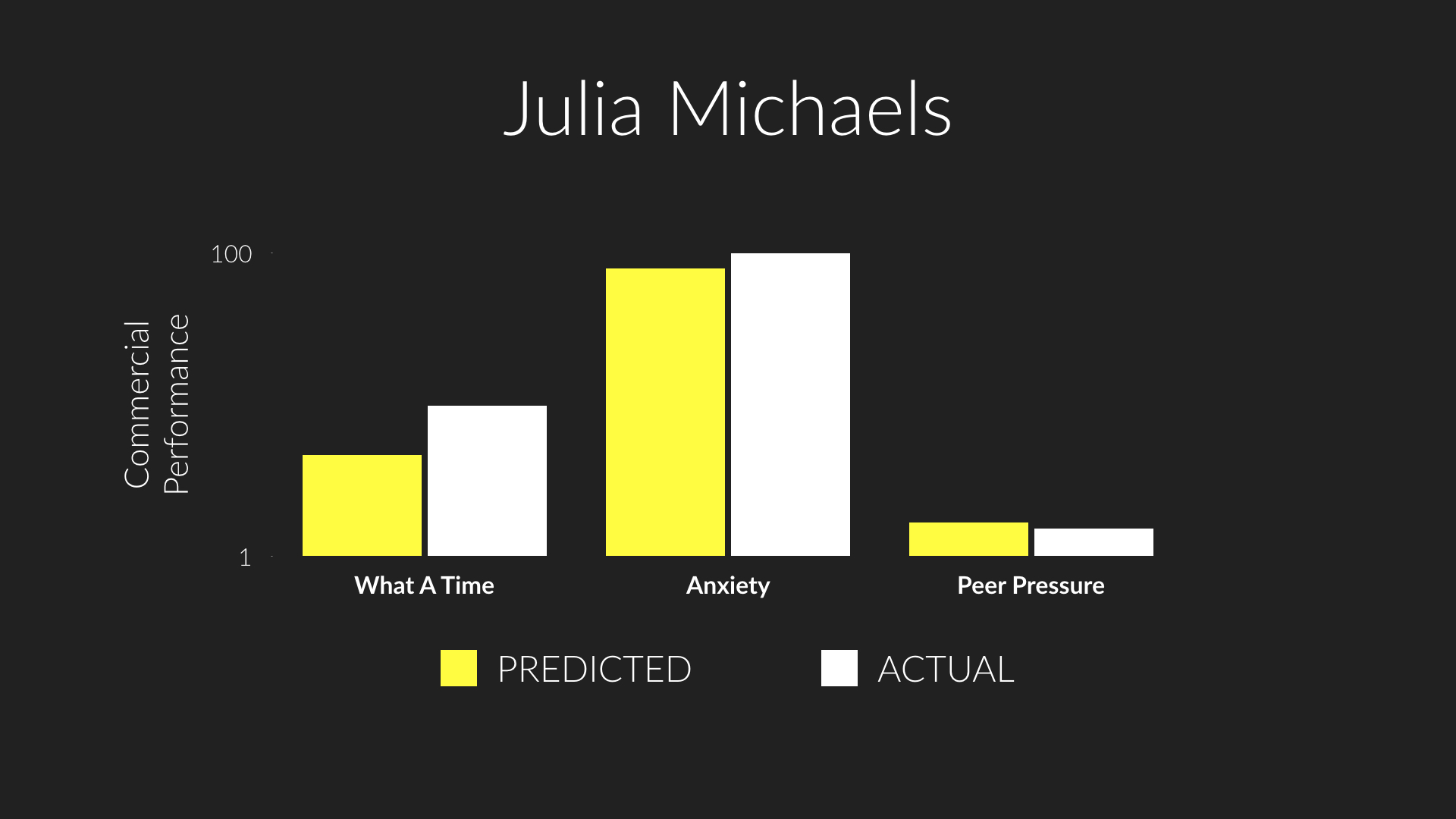 Predicted versus actual performance of  What A Time ,  Anxiety , and  Peer Pressure , three tracks by Julia Michaels that appeared on New Music Friday in Q1 2019.