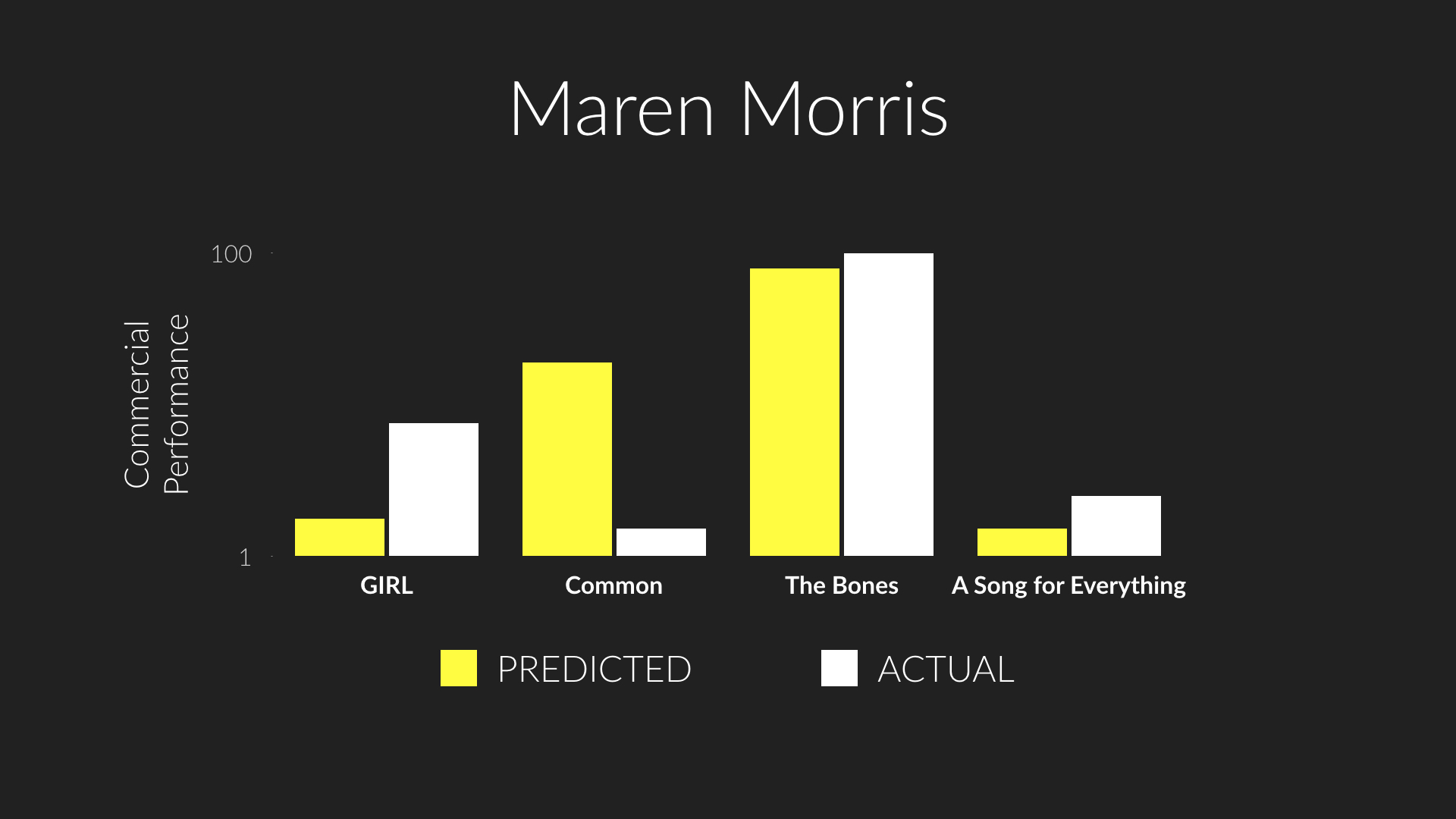 Predicted versus actual performance of  GIRL ,  Common ,  The Bones , and  A Song for Everything , four tracks by Maren Morries that appeared on New Music Friday in Q1 2019.
