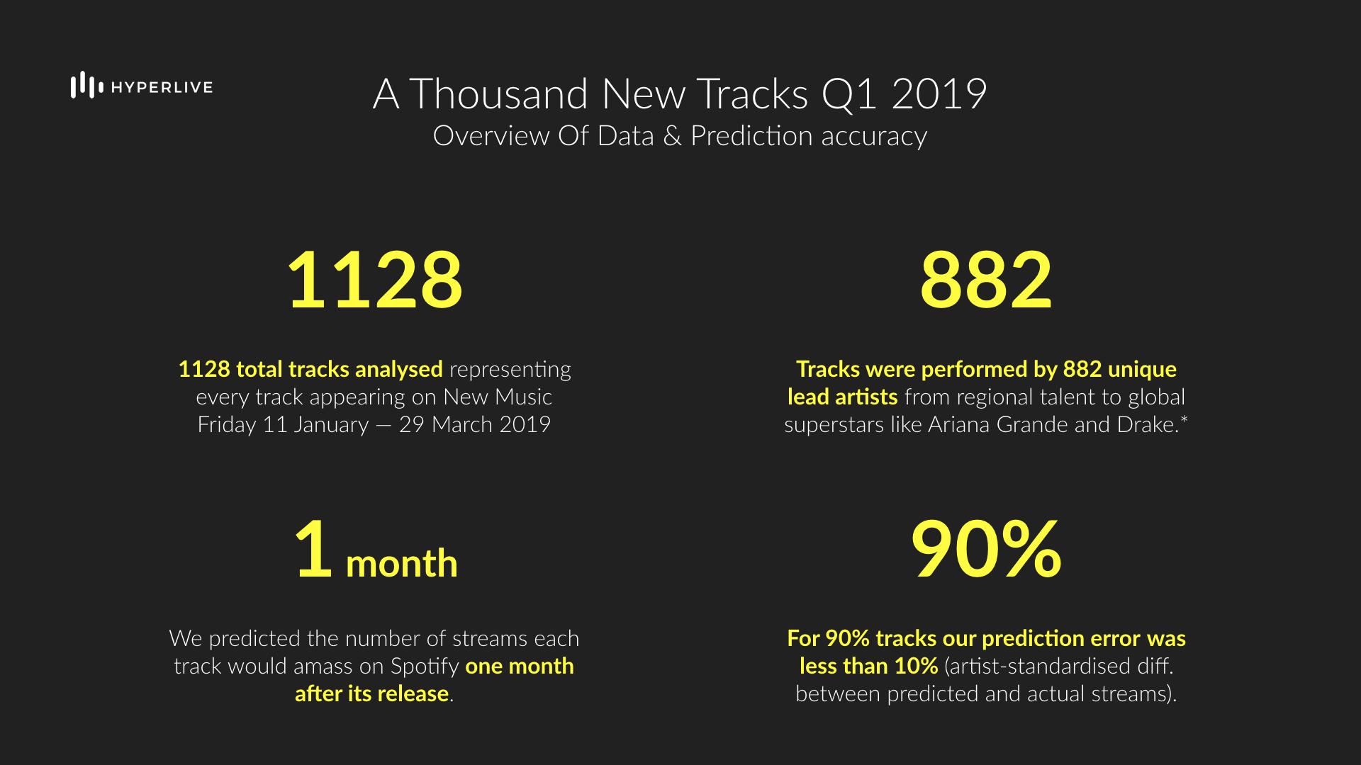 Hyperlive A Thousand New Tracks Q1 2019.jpeg