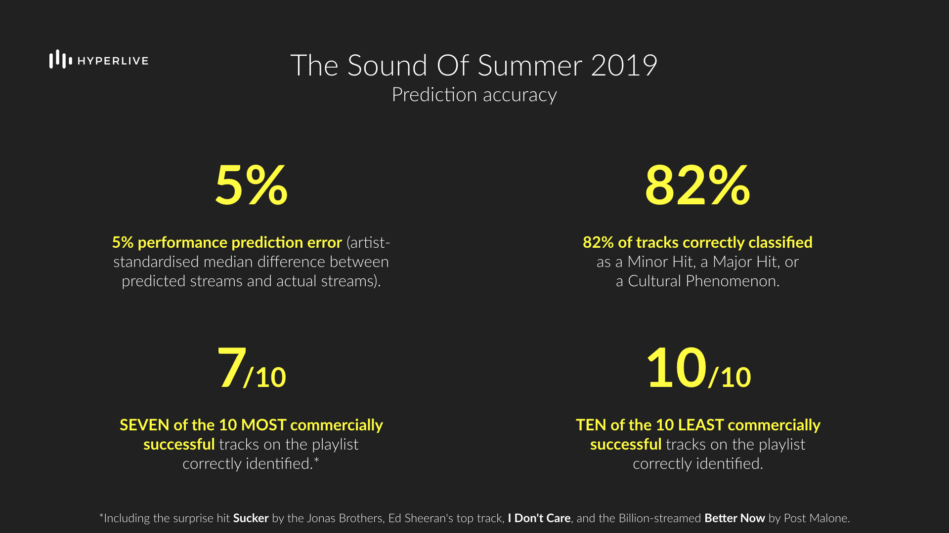 Hyperlive Sound Of Summer 2019 Prediction Accuracy.jpeg