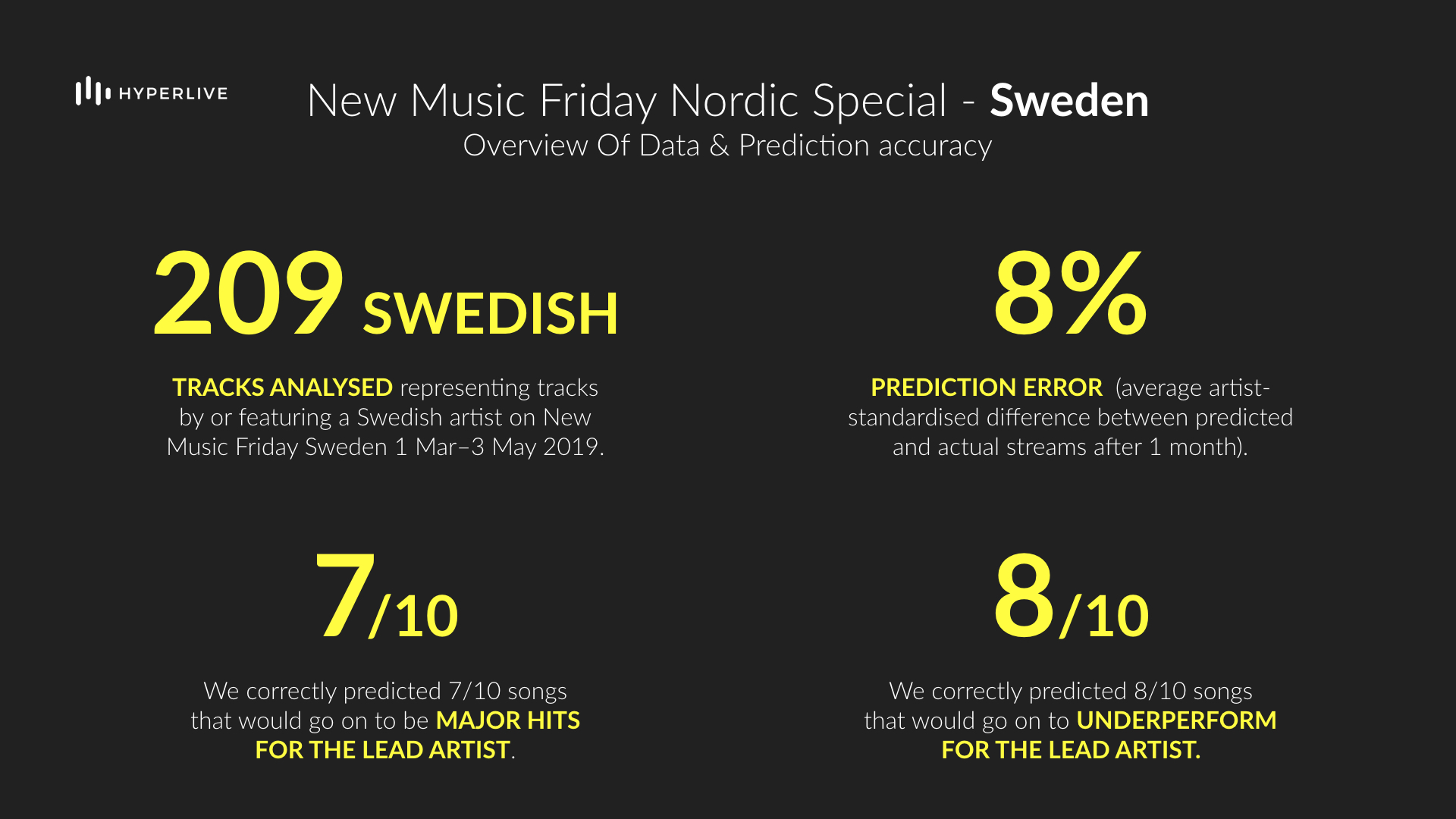 We predicted commercial performance of over 200 new Swedish tracks with a high degree of accuracy over both the short- and medium-term.