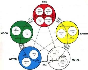 five elements.jpg
