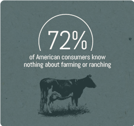 72%-of-American-consumers-know-nothing-about-farming.png