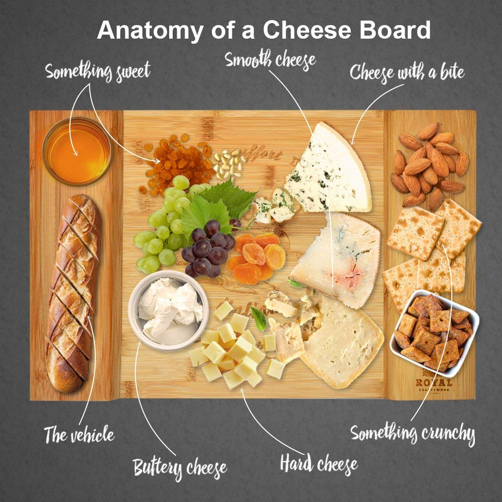 Anatomy of a cheese board, photo credit, google (LOL)