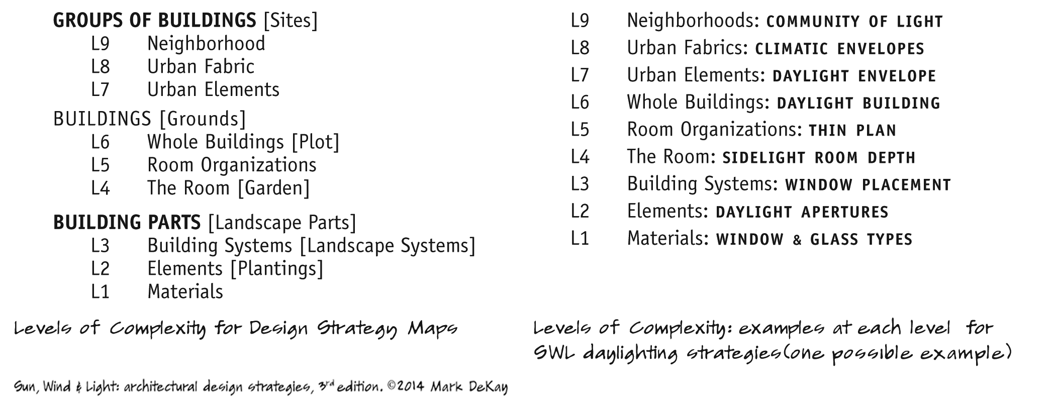 p28 Levels of Complexity
