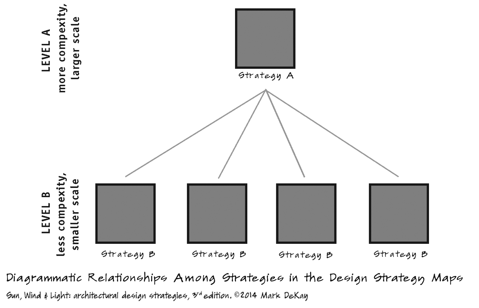 p29 Relationships Among Strategies in Maps