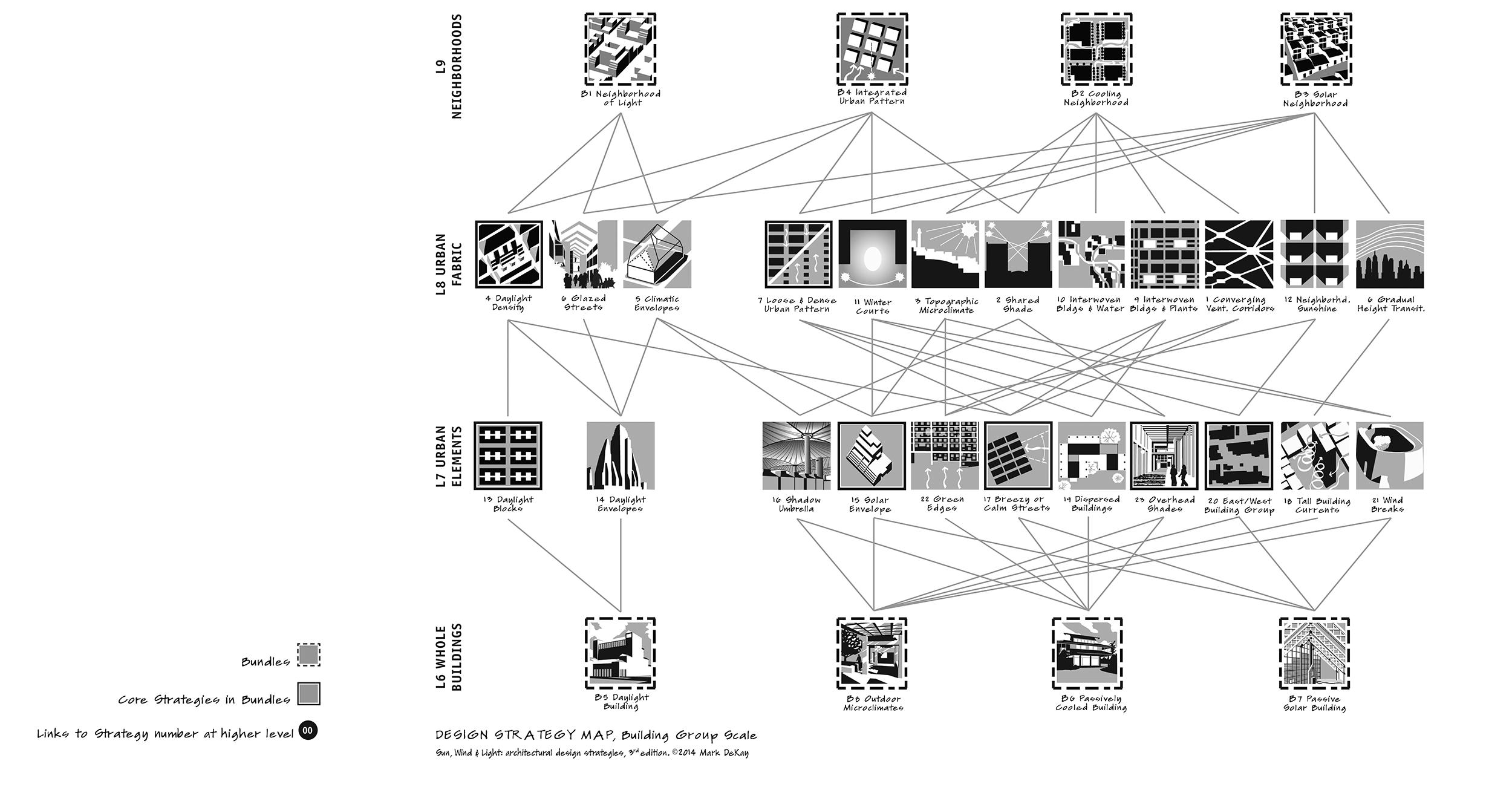 p32-3 Design Strategy Map: Bldg Groups