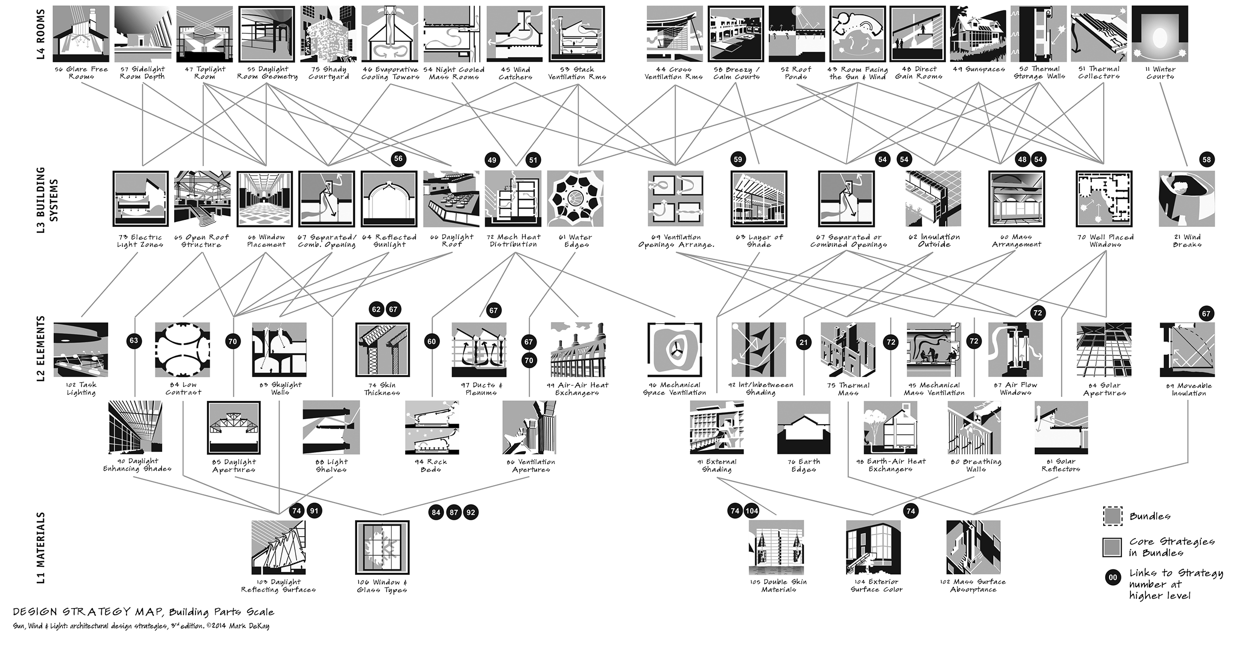 Design Strategy Maps: Bldg Parts