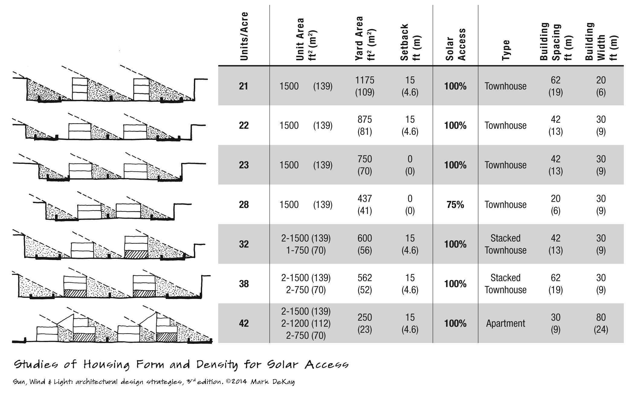 p135 Studies of Housing Form