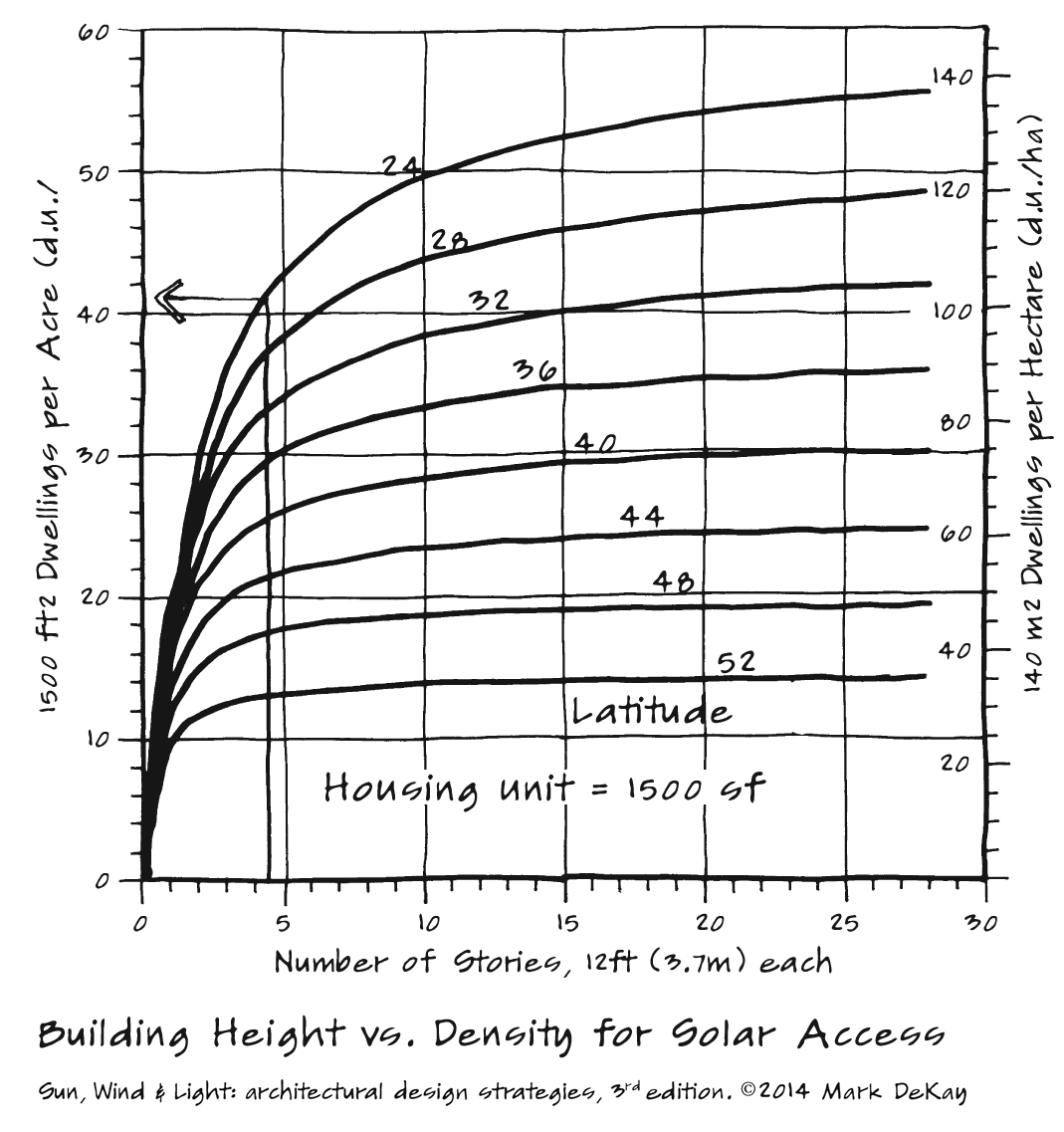 p136 Building Height vs. Density