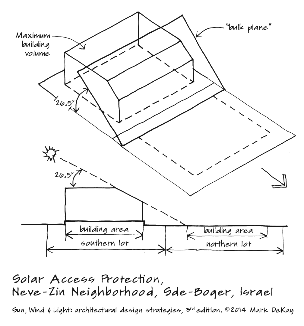 p145 Solar Access Protection