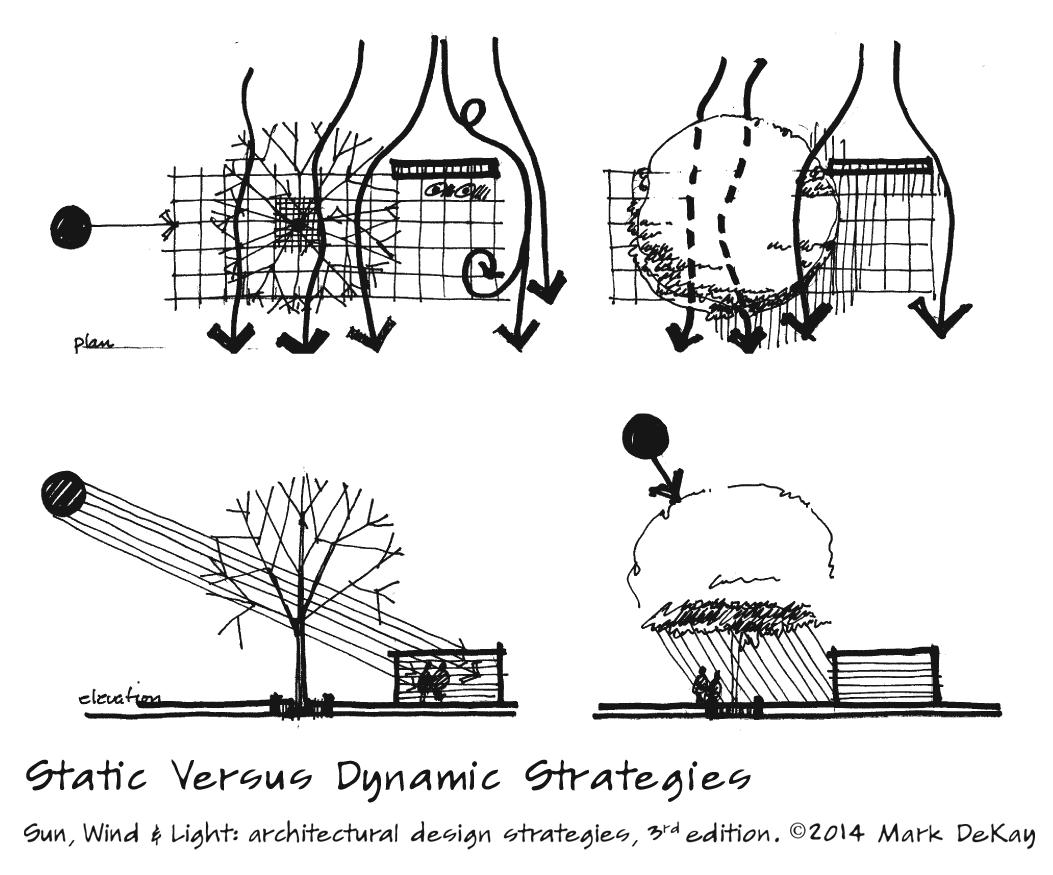 p84 Static vs Dynamic