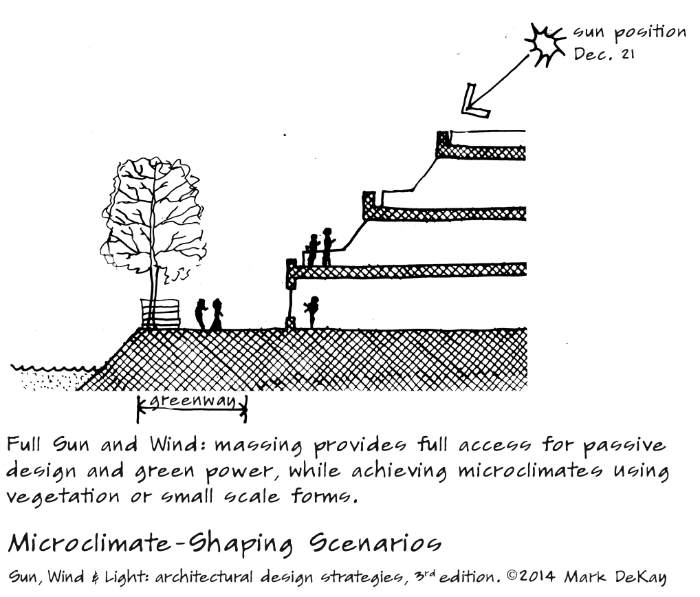p85 Microclimate-Shaping