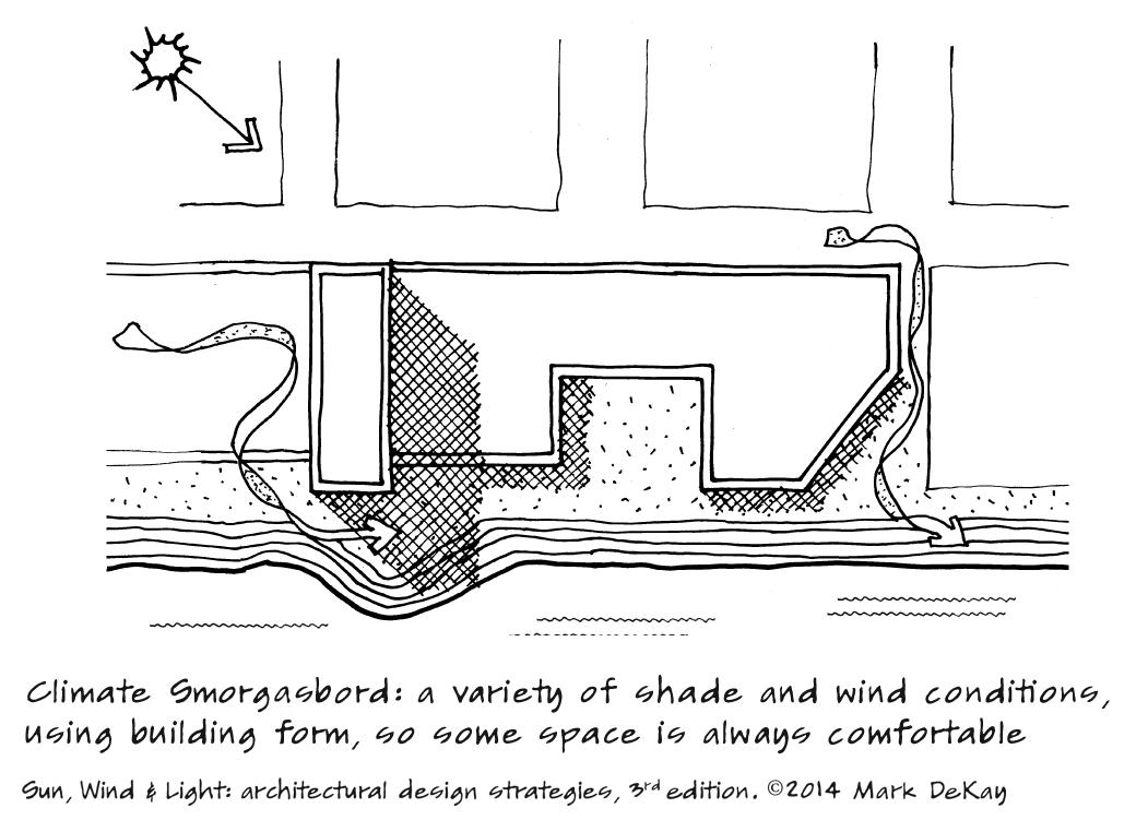 p85 Climate Smorgasbord