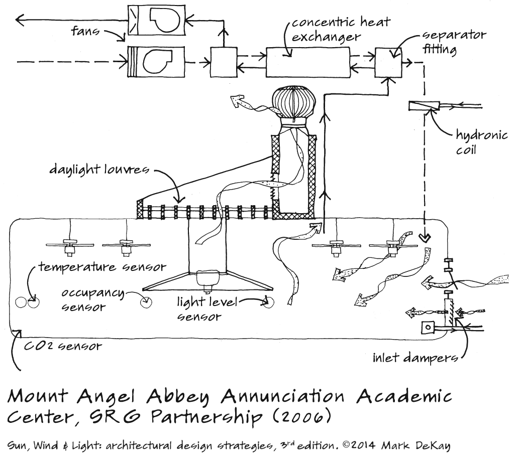 p93 Mount Angel Systems
