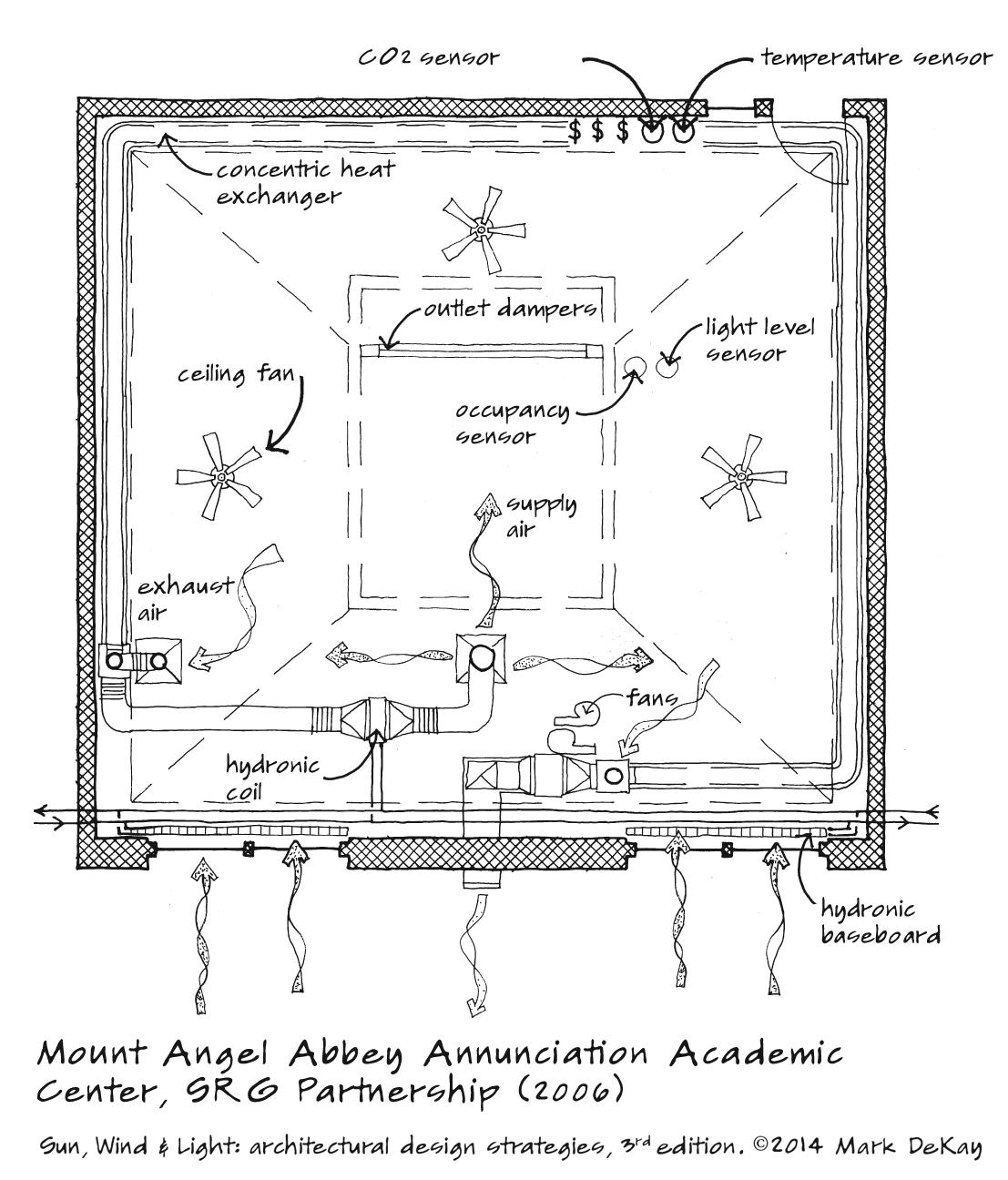 p93 Mount Angel Plan