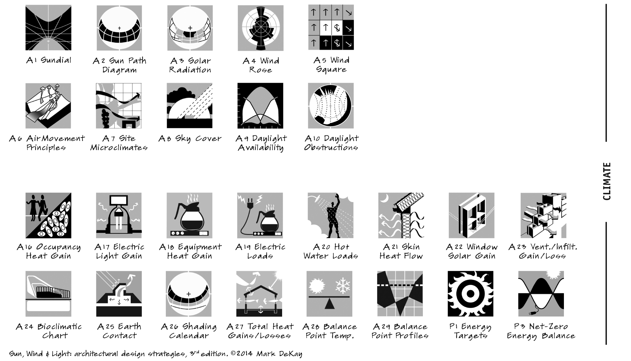 p63 Climate Icons
