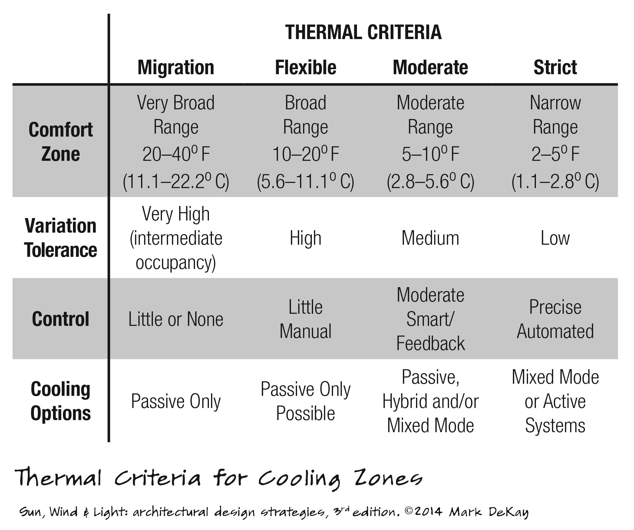 p225 Thermal Criteria