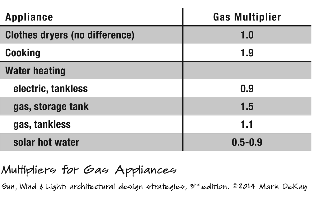 p272 Multipliers for Gas Appliances
